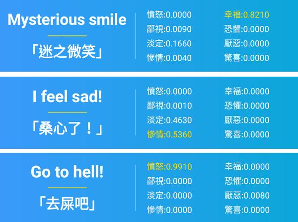 Dear Translate 表情翻譯結果