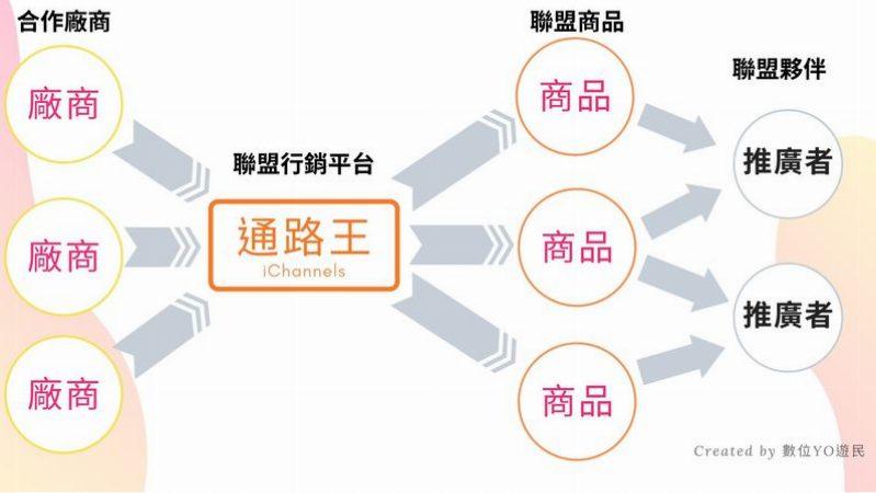 用一張圖來了解通路王、廠商及聯盟夥伴的關係