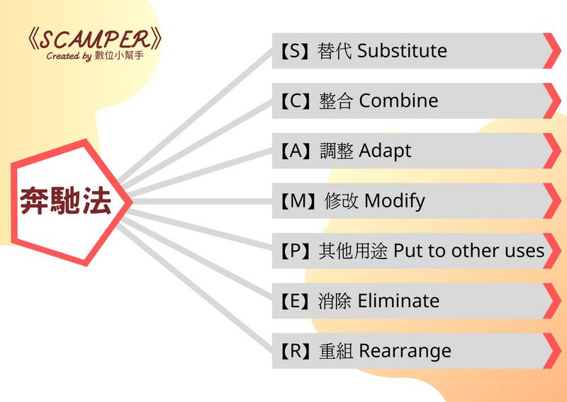 [SCAMPER] 7 thinking ways