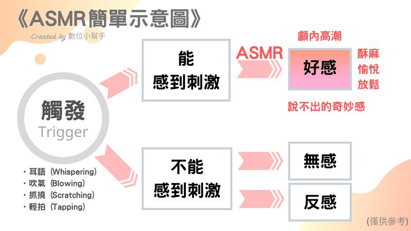 ASMR 簡單示意圖