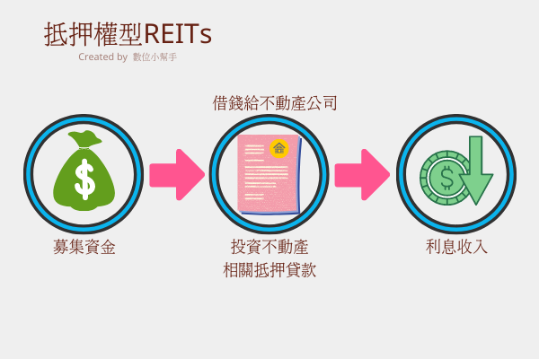 抵押權型REITs示意圖