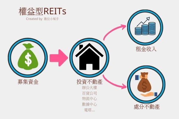 權益型REITs 示意圖