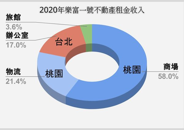 2020年樂富一號不動產租金收入組合 圓餅圖